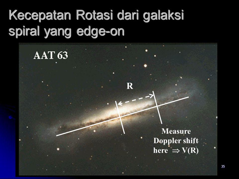 35 Kecepatan Rotasi dari galaksi spiral yang edge-on R Measure Doppler shift here  V(R)