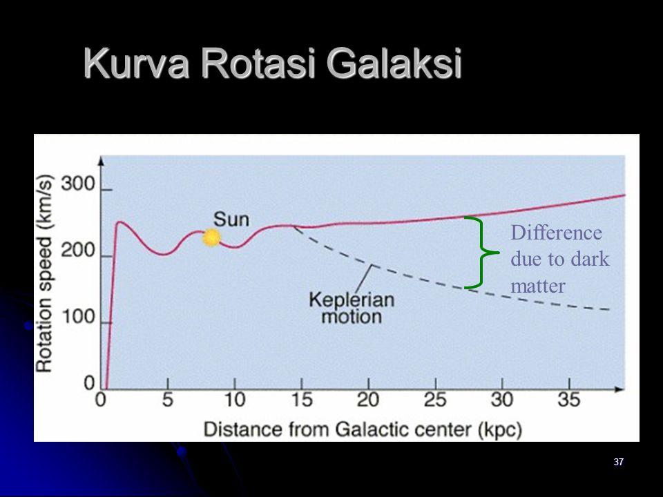 37 Kurva Rotasi Galaksi Difference due to dark matter