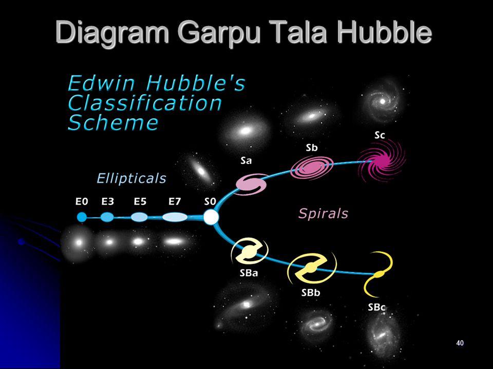 40 Diagram Garpu Tala Hubble