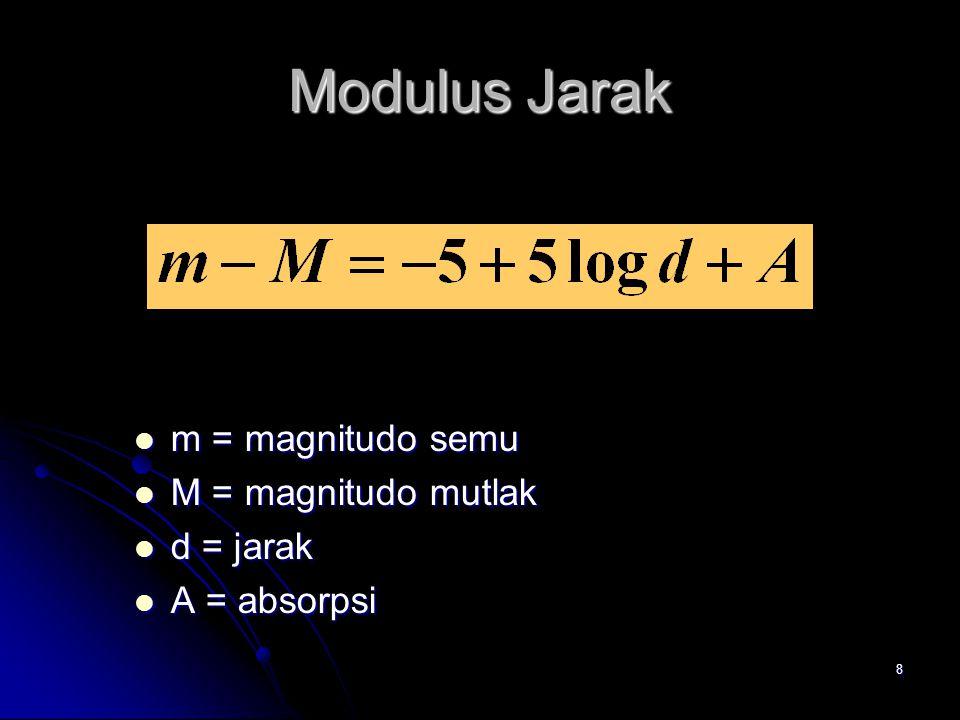 8 Modulus Jarak m = magnitudo semu m = magnitudo semu M = magnitudo mutlak M = magnitudo mutlak d = jarak d = jarak A = absorpsi A = absorpsi