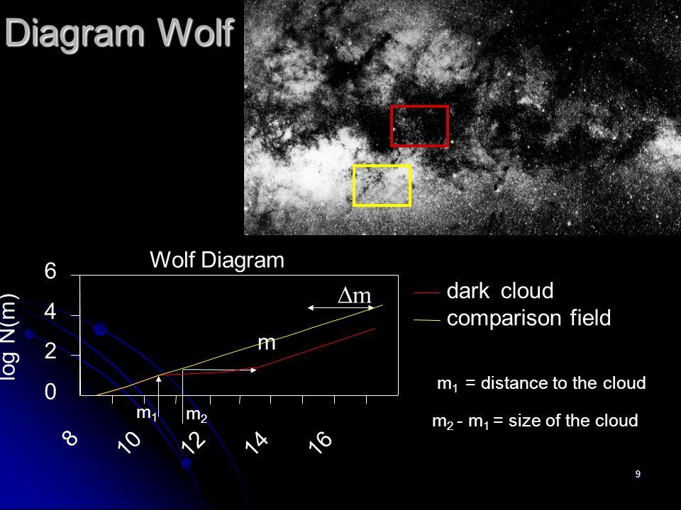 9 Diagram Wolf mm Wolf Diagram 0 2 4 6 8 10 121416 log N(m) dark cloud comparison field m2m2 m1m1 m 1 = distance to the cloud m 2 - m 1 = size of th