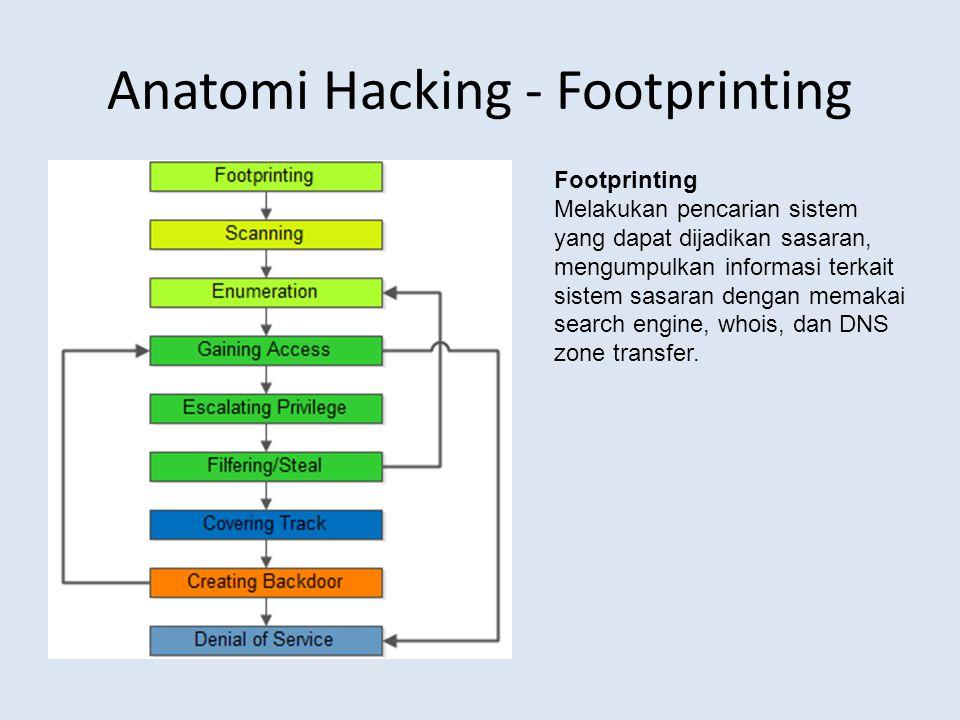 Penjelasan Anatomi Hacking - Enumeration Enumeration Melakukan telaah intensif terhadap sistem sasaran dengan mencari user account yang sah, sumber daya jaringan dan sharing-nya serta aplikasi yang dipakai, sehingga diketahui titik lemah dari proteksi yang ada.