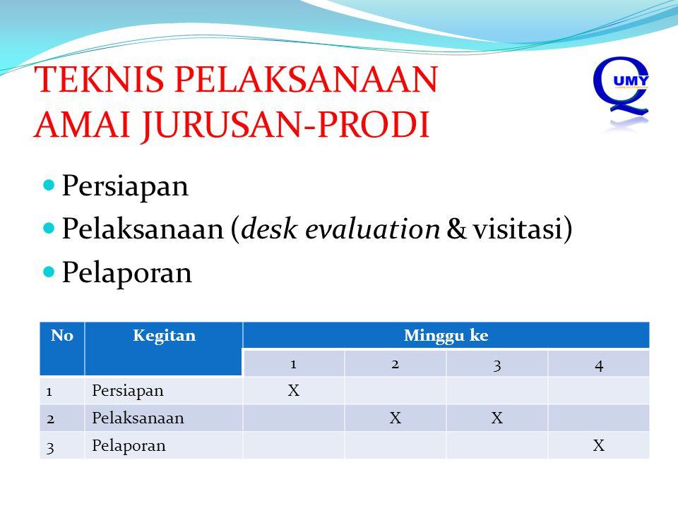 TEKNIS PELAKSANAAN AMAI JURUSAN-PRODI Persiapan Pelaksanaan (desk evaluation & visitasi) Pelaporan NoKegitanMinggu ke 1234 1PersiapanX 2PelaksanaanXX