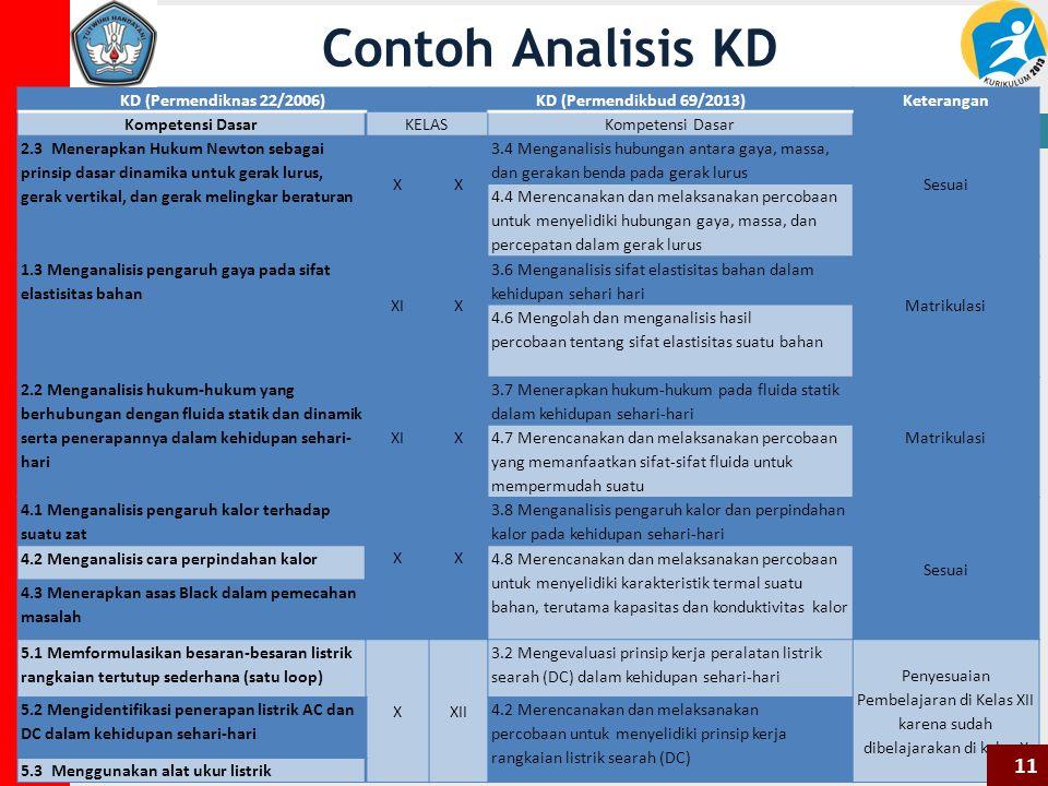 Contoh Analisis KD KD (Permendiknas 22/2006)KD (Permendikbud 69/2013) Keterangan Kompetensi Dasar KELAS Kompetensi Dasar 2.3 Menerapkan Hukum Newton sebagai prinsip dasar dinamika untuk gerak lurus, gerak vertikal, dan gerak melingkar beraturan X X 3.4 Menganalisis hubungan antara gaya, massa, dan gerakan benda pada gerak lurus Sesuai 4.4 Merencanakan dan melaksanakan percobaan untuk menyelidiki hubungan gaya, massa, dan percepatan dalam gerak lurus 1.3 Menganalisis pengaruh gaya pada sifat elastisitas bahan XI X 3.6 Menganalisis sifat elastisitas bahan dalam kehidupan sehari hari Matrikulasi 4.6 Mengolah dan menganalisis hasil percobaan tentang sifat elastisitas suatu bahan 2.2 Menganalisis hukum-hukum yang berhubungan dengan fluida statik dan dinamik serta penerapannya dalam kehidupan sehari- hari XIX 3.7 Menerapkan hukum-hukum pada fluida statik dalam kehidupan sehari-hari Matrikulasi 4.7 Merencanakan dan melaksanakan percobaan yang memanfaatkan sifat-sifat fluida untuk mempermudah suatu 4.1 Menganalisis pengaruh kalor terhadap suatu zat X X 3.8 Menganalisis pengaruh kalor dan perpindahan kalor pada kehidupan sehari-hari Sesuai 4.2 Menganalisis cara perpindahan kalor 4.8 Merencanakan dan melaksanakan percobaan untuk menyelidiki karakteristik termal suatu bahan, terutama kapasitas dan konduktivitas kalor 4.3 Menerapkan asas Black dalam pemecahan masalah 5.1 Memformulasikan besaran-besaran listrik rangkaian tertutup sederhana (satu loop) XXII 3.2 Mengevaluasi prinsip kerja peralatan listrik searah (DC) dalam kehidupan sehari-hari Penyesuaian Pembelajaran di Kelas XII karena sudah dibelajarakan di kelas X 5.2 Mengidentifikasi penerapan listrik AC dan DC dalam kehidupan sehari-hari 4.2 Merencanakan dan melaksanakan percobaan untuk menyelidiki prinsip kerja rangkaian listrik searah (DC) 5.3 Menggunakan alat ukur listrik 11