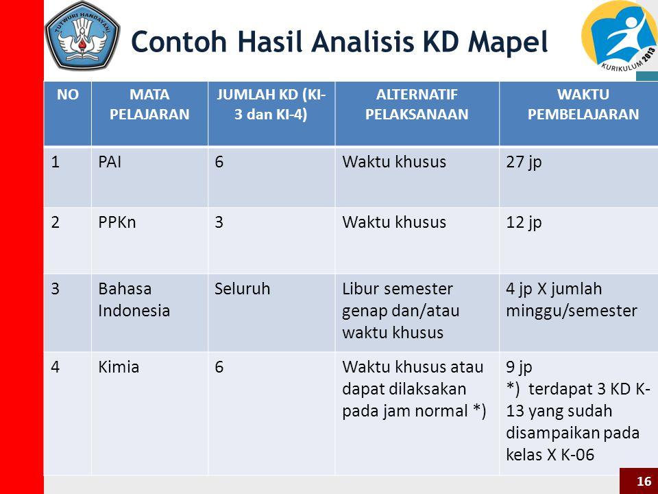 Contoh Hasil Analisis KD Mapel NOMATA PELAJARAN JUMLAH KD (KI- 3 dan KI-4) ALTERNATIF PELAKSANAAN WAKTU PEMBELAJARAN 1PAI6Waktu khusus27 jp 2PPKn3Waktu khusus12 jp 3Bahasa Indonesia SeluruhLibur semester genap dan/atau waktu khusus 4 jp X jumlah minggu/semester 4Kimia6Waktu khusus atau dapat dilaksakan pada jam normal *) 9 jp *) terdapat 3 KD K- 13 yang sudah disampaikan pada kelas X K-06 16