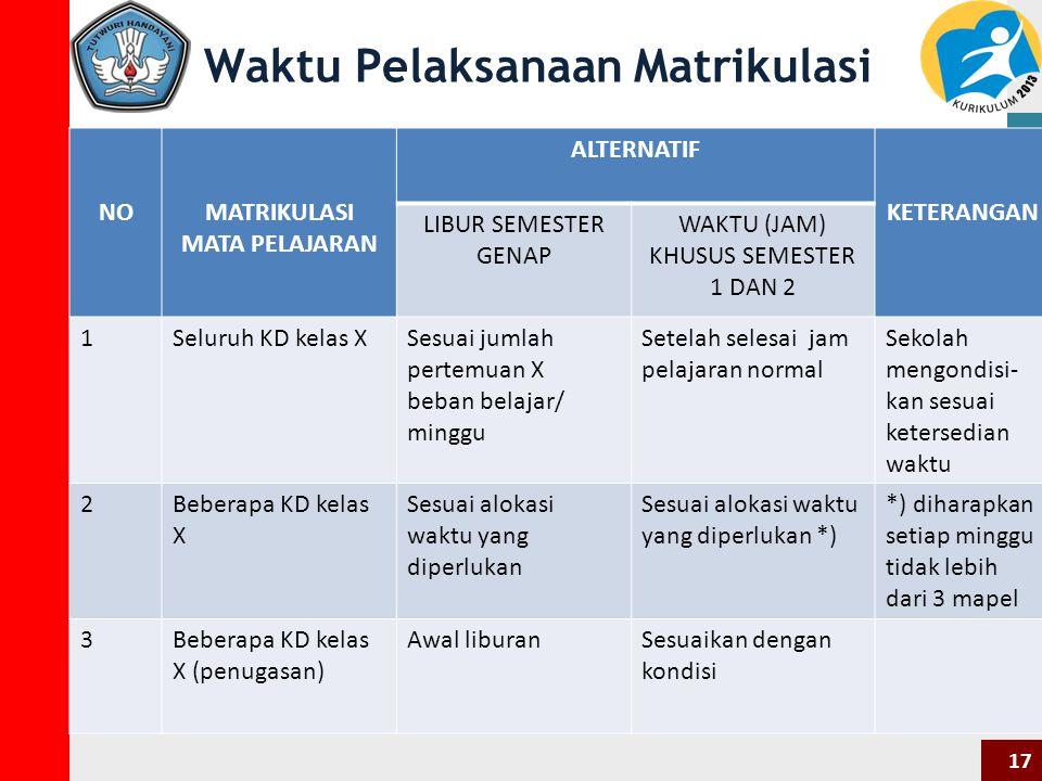 Waktu Pelaksanaan Matrikulasi NOMATRIKULASI MATA PELAJARAN ALTERNATIF KETERANGAN LIBUR SEMESTER GENAP WAKTU (JAM) KHUSUS SEMESTER 1 DAN 2 1Seluruh KD