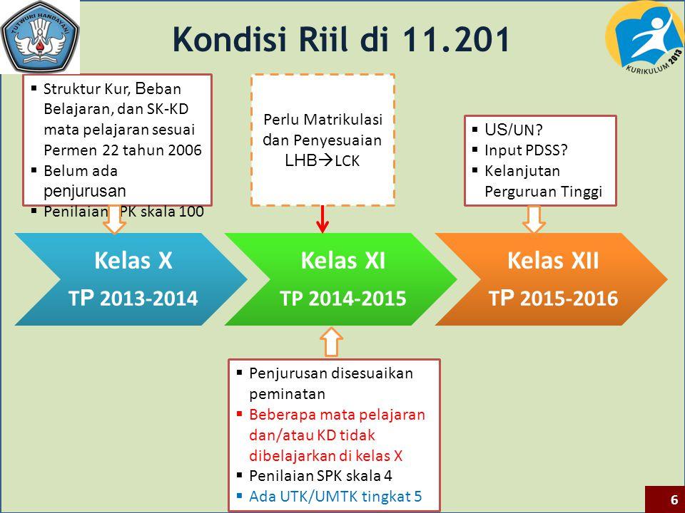 Kelas X T P 2013-2014 Kelas XI TP 2014-2015 Kelas XII T P 2015-2016 Kondisi Riil di 11.201  Struktur Kur, B eban Belajaran, dan SK-KD mata pelajaran