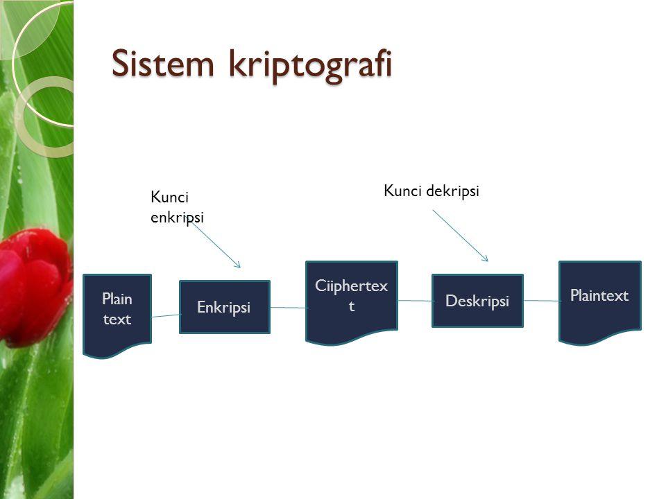 Sistem kriptografi Plain text Enkripsi Ciiphertex t Deskripsi Plaintext Kunci enkripsi Kunci dekripsi