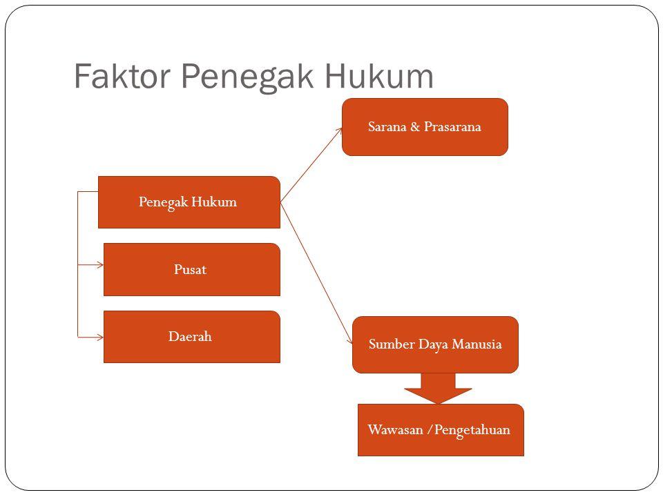 Faktor Penegak Hukum Pusat Penegak Hukum Daerah Sarana & Prasarana Sumber Daya Manusia Wawasan /Pengetahuan