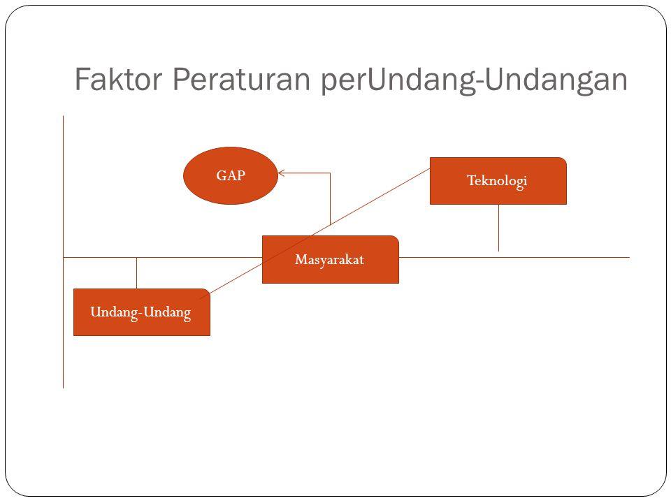 Faktor Peraturan perUndang-Undangan Masyarakat Undang-Undang Teknologi GAP