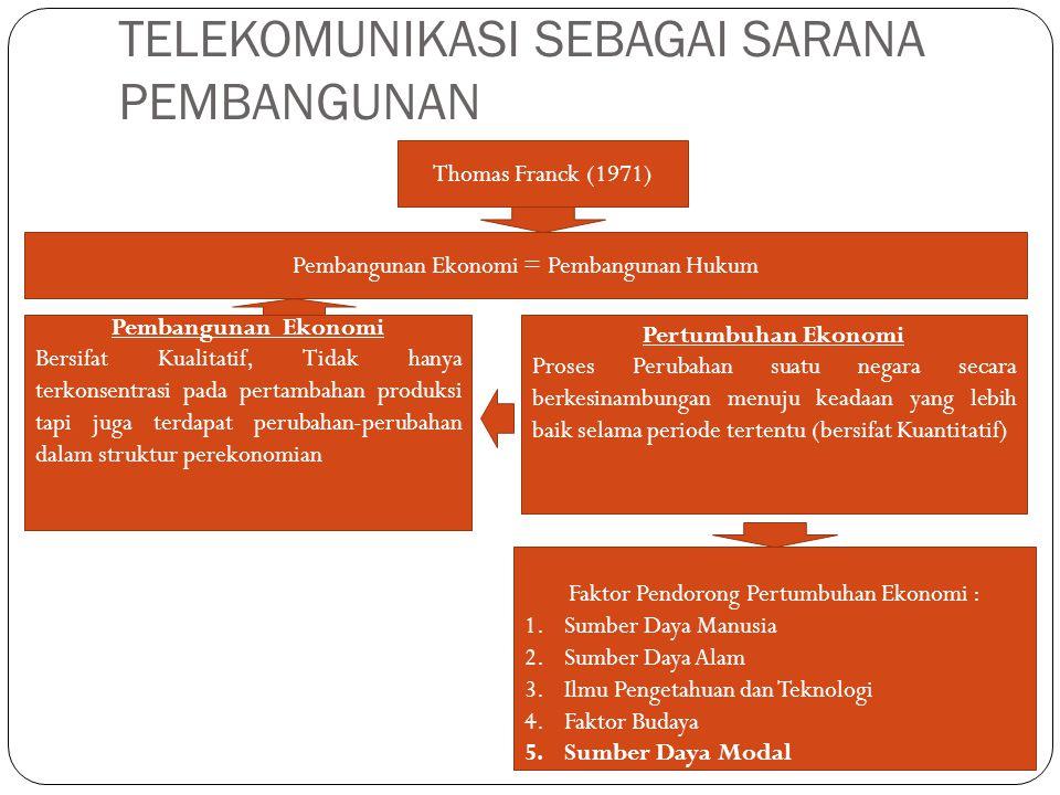 TELEKOMUNIKASI SEBAGAI SARANA PEMBANGUNAN Thomas Franck (1971) Pembangunan Ekonomi = Pembangunan Hukum Pertumbuhan Ekonomi Proses Perubahan suatu negara secara berkesinambungan menuju keadaan yang lebih baik selama periode tertentu (bersifat Kuantitatif) Pembangunan Ekonomi Bersifat Kualitatif, Tidak hanya terkonsentrasi pada pertambahan produksi tapi juga terdapat perubahan-perubahan dalam struktur perekonomian Faktor Pendorong Pertumbuhan Ekonomi : 1.Sumber Daya Manusia 2.Sumber Daya Alam 3.Ilmu Pengetahuan dan Teknologi 4.Faktor Budaya 5.Sumber Daya Modal