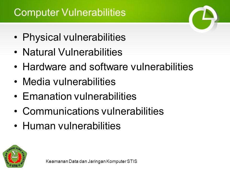 Keamanan Data dan Jaringan Komputer STIS Computer Threats Natural and physical threats Unintentional threats Intentional threats Insiders and outsiders