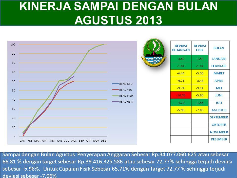 KINERJA SAMPAI DENGAN BULAN AGUSTUS 2013 Sampai dengan Bulan Agustus Penyerapan Anggaran Sebesar Rp.34.077.060.625 atau sebesar 66.81 % dengan target