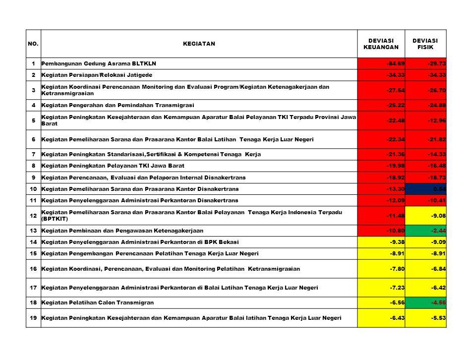 NO.KEGIATAN DEVIASI KEUANGAN DEVIASI FISIK 1Pembangunan Gedung Asrama BLTKLN-84.69-29.73 2Kegiatan Persiapan/Relokasi Jatigede-34.33 3 Kegiatan Koordi
