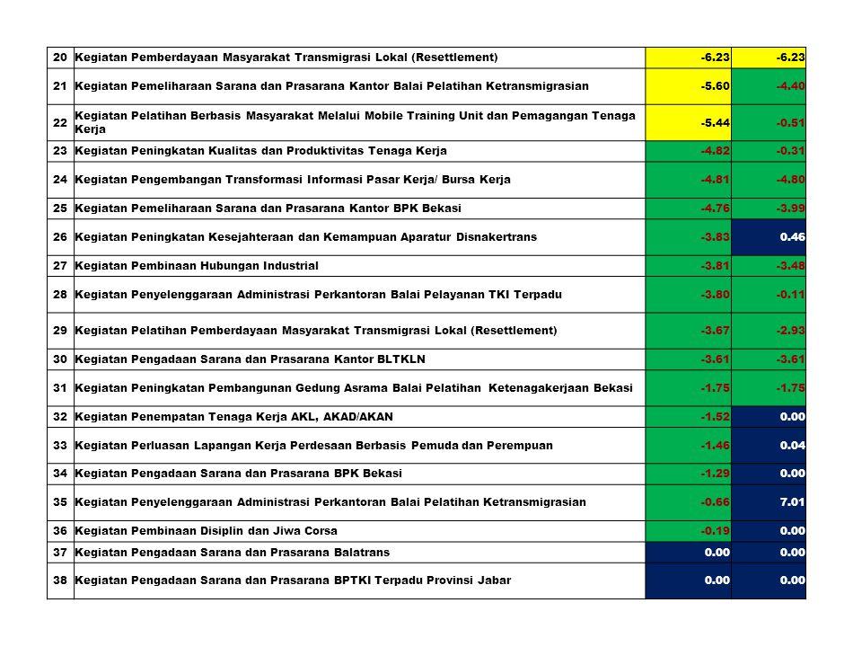 Dari 46 Kegiatan untuk Deviasi Keuangan Tertinggi (Merah) terdapat 13 Kegiatan 10 Kegiatan 14 Kegiatan 9 Kegiatan 13 Kegiatan Aktivitas Strategis 8 Paket/ 10.18 M Target 100 %Capaian Agustus 8 Paket (%) Proses PengadaanMei100.00 % Tanda Tangan KontrakJuni87.50 % PelaksanaanJuli87.50 % PHODesember25.00 % 39Kegiatan Pengembangan Perencanaan Pelatihan Ketenagakerjaan0.810.82 40Kegiatan Pembangunan Kantor Balai Pelatihan Ketransmigrasian Tahap III0.9164.68 41Kegiatan Pengadaan Barang/Prasarana Kantor Disnakertrans1.151.81 42Kegiatan Pelatihan Berbasis Kompetensi2.104.97 43Kegiatan Peningkatan Kesejahteraan dan Kemampuan Aparatur BPK Bekasi3.833.87 44Kegiatan Peningkatan Jaminan Sosial dan Kesejahteraan Tenaga Kerja4.785.23 45Kegiatan Pelatihan Bagi Pencari Kerja ke Luar Negeri16.41 46Kegiatan Peningkatan Kesejahteraan dan Kemampuan Aparatur Balai Pelatihan Ketransmigrasian25.0025.09