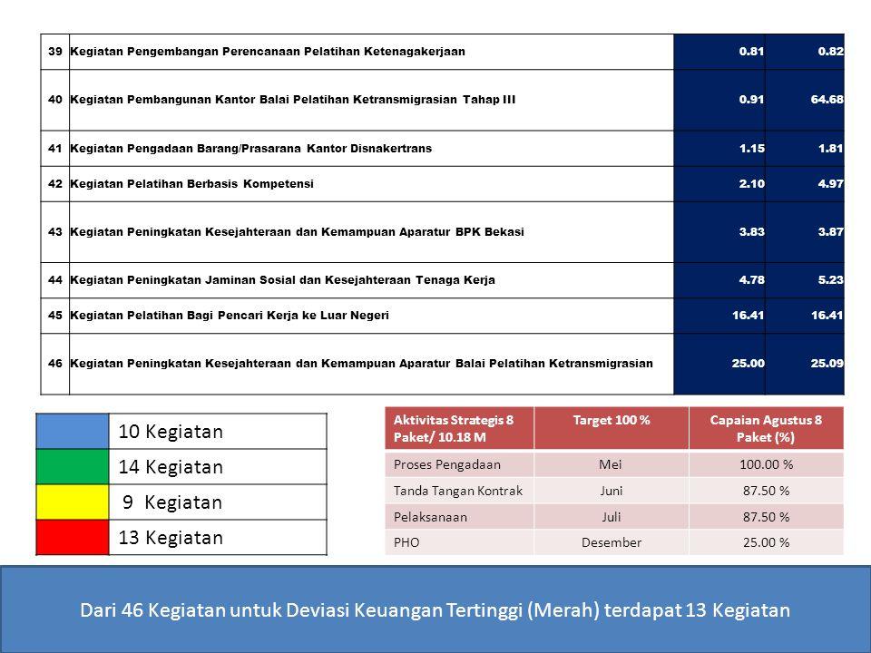 Dari 46 Kegiatan untuk Deviasi Keuangan Tertinggi (Merah) terdapat 13 Kegiatan 10 Kegiatan 14 Kegiatan 9 Kegiatan 13 Kegiatan Aktivitas Strategis 8 Pa