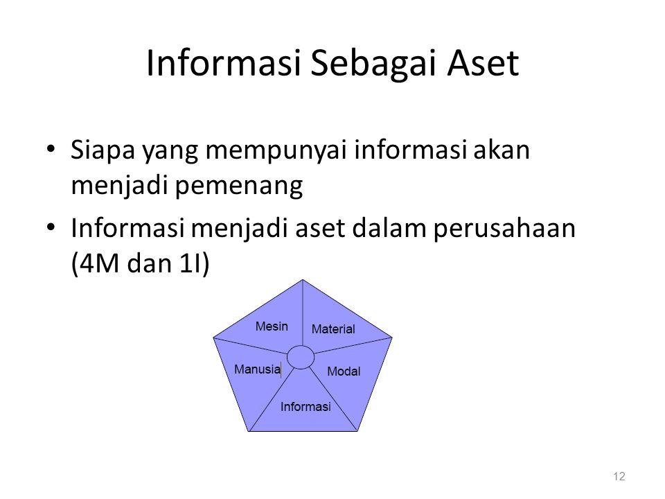 Informasi Sebagai Aset Siapa yang mempunyai informasi akan menjadi pemenang Informasi menjadi aset dalam perusahaan (4M dan 1I) 12