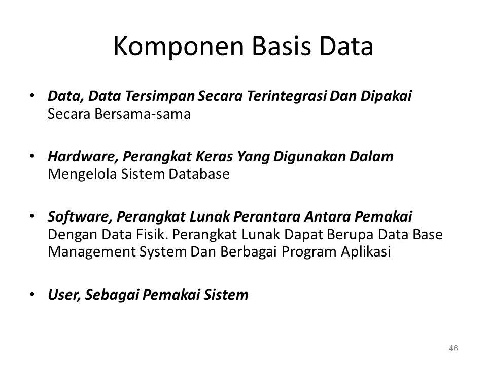 Komponen Basis Data Data, Data Tersimpan Secara Terintegrasi Dan Dipakai Secara Bersama-sama Hardware, Perangkat Keras Yang Digunakan Dalam Mengelola Sistem Database Software, Perangkat Lunak Perantara Antara Pemakai Dengan Data Fisik.