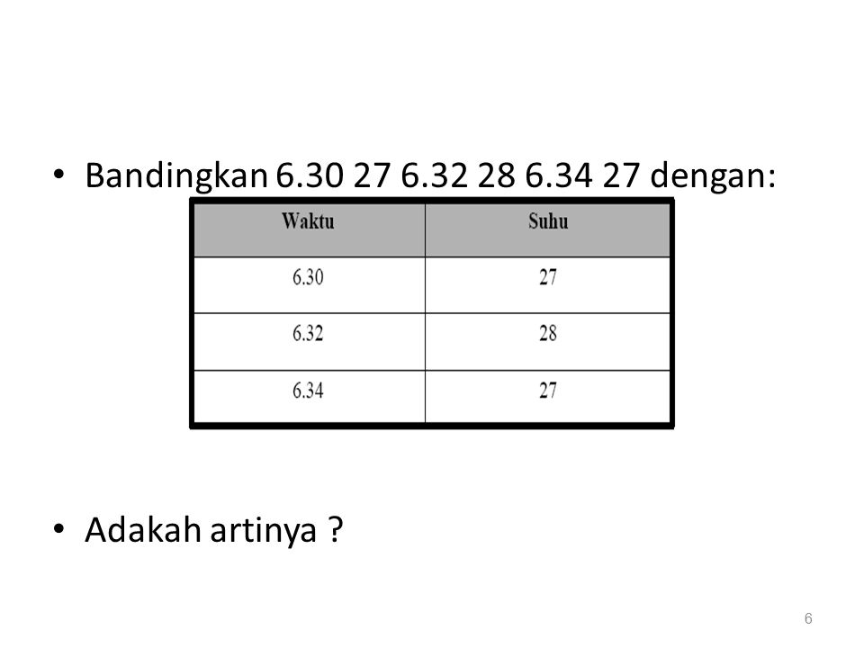 Bandingkan 6.30 27 6.32 28 6.34 27 dengan: Adakah artinya ? 6