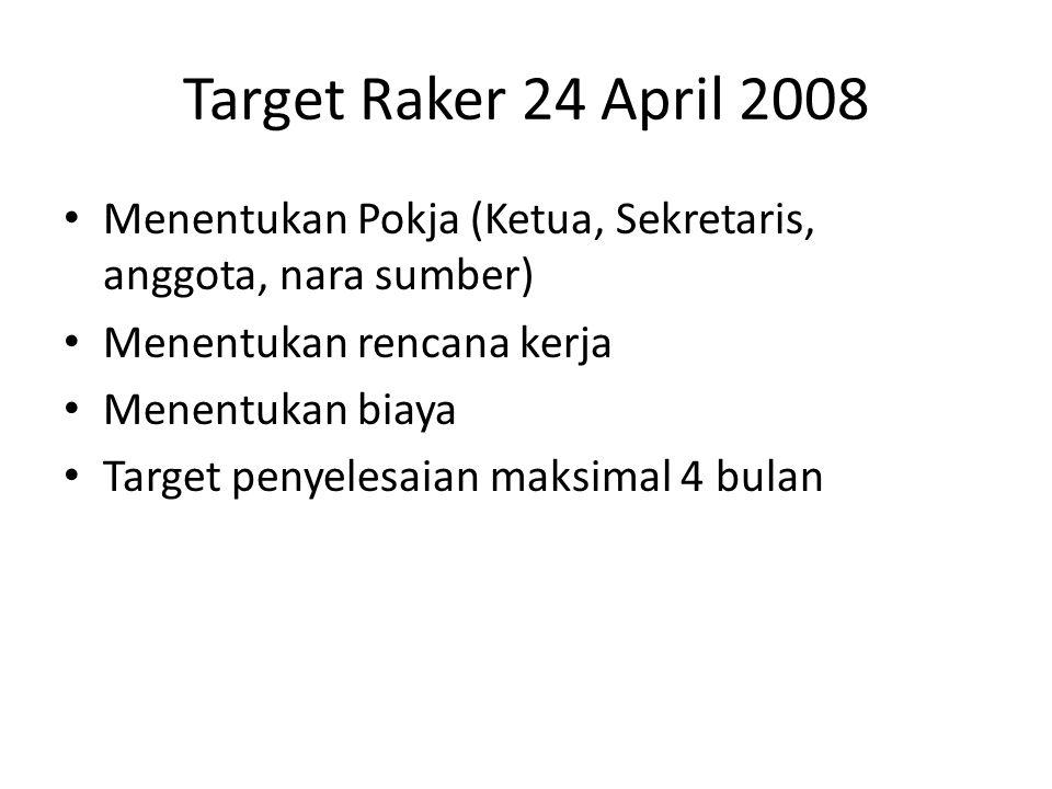 Target Raker 24 April 2008 Menentukan Pokja (Ketua, Sekretaris, anggota, nara sumber) Menentukan rencana kerja Menentukan biaya Target penyelesaian maksimal 4 bulan