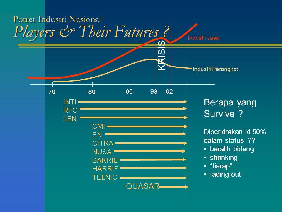 Potret Industri Nasional Players & Their Futures .