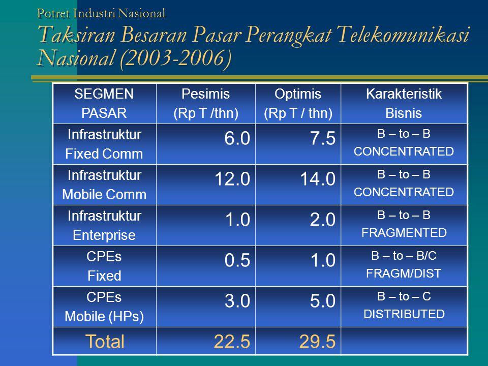 SEGMEN PASAR Pesimis (Rp T /thn) Optimis (Rp T / thn) Karakteristik Bisnis Infrastruktur Fixed Comm 6.07.5 B – to – B CONCENTRATED Infrastruktur Mobile Comm 12.014.0 B – to – B CONCENTRATED Infrastruktur Enterprise 1.02.0 B – to – B FRAGMENTED CPEs Fixed 0.51.0 B – to – B/C FRAGM/DIST CPEs Mobile (HPs) 3.05.0 B – to – C DISTRIBUTED Total22.529.5 Potret Industri Nasional Taksiran Besaran Pasar Perangkat Telekomunikasi Nasional (2003-2006)