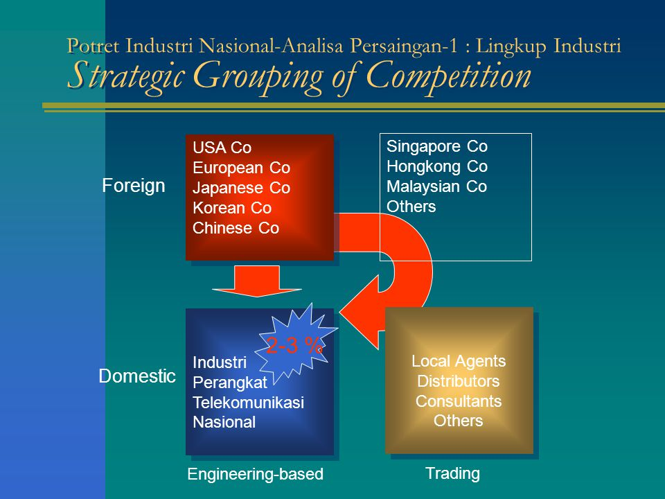 Potret Industri Nasional-Analisa Persaingan-1 : Lingkup Industri Strategic Grouping of Competition USA Co European Co Japanese Co Korean Co Chinese Co
