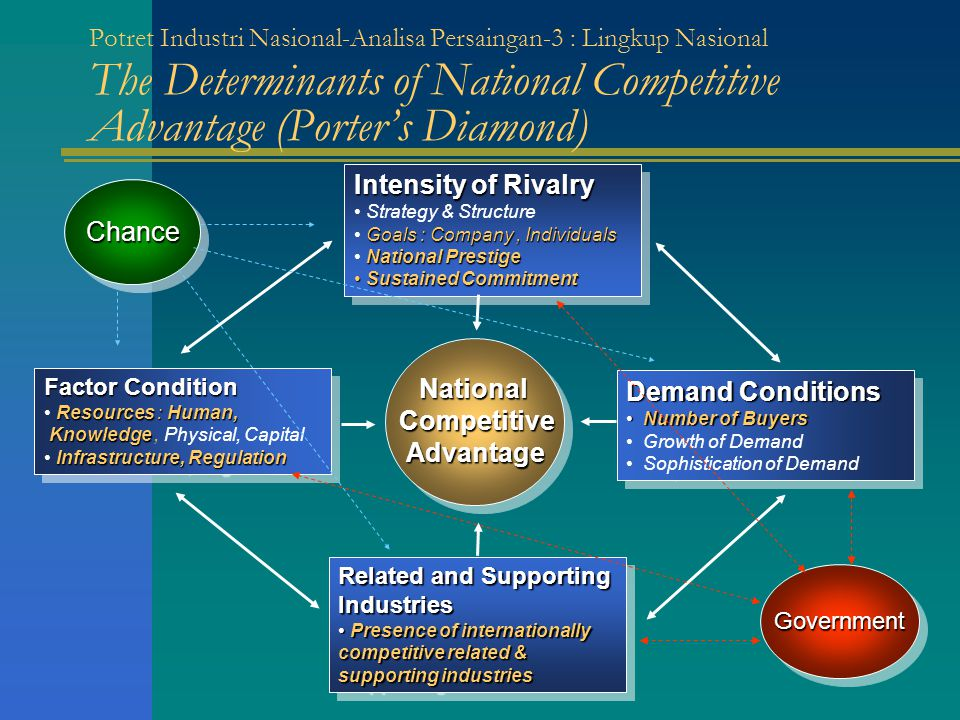 Potret Industri Nasional-Analisa Persaingan-3 : Lingkup Nasional The Determinants of National Competitive Advantage (Porter's Diamond) Factor Conditio