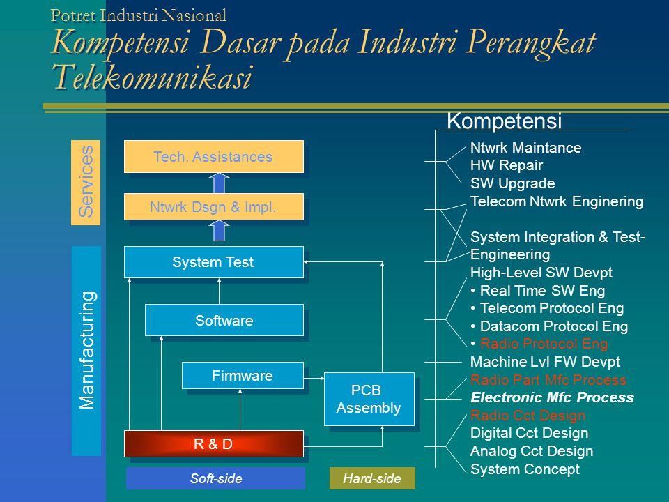 Potret Industri Nasional Kompetensi Dasar pada Industri Perangkat Telekomunikasi PCB Assembly PCB Assembly Firmware Software System Test Ntwrk Dsgn & Impl.
