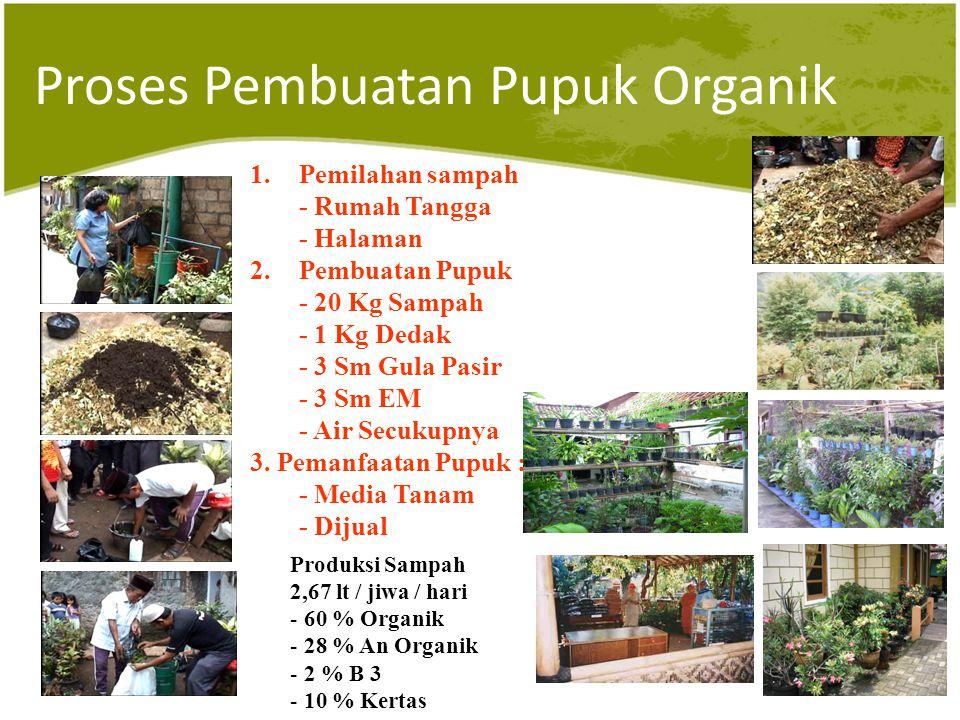 Proses Pembuatan Pupuk Organik 1.Pemilahan sampah - Rumah Tangga - Halaman 2.Pembuatan Pupuk - 20 Kg Sampah - 1 Kg Dedak - 3 Sm Gula Pasir - 3 Sm EM - Air Secukupnya 3.