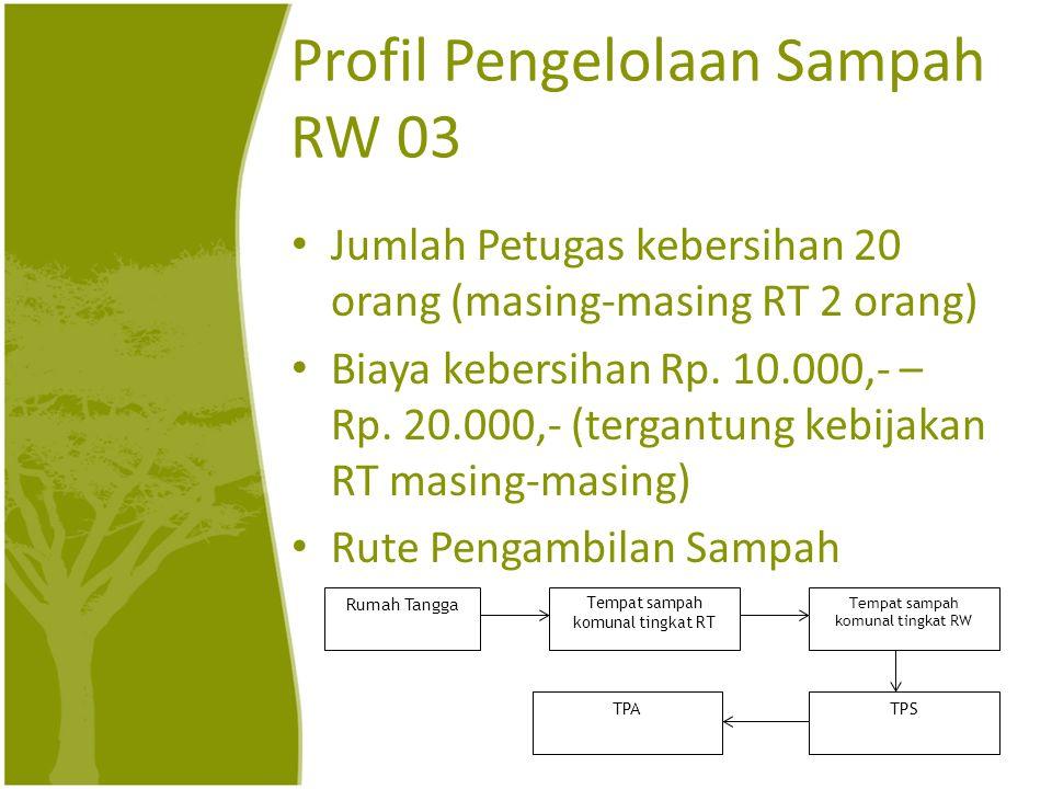 Profil Pengelolaan Sampah RW 03 Jumlah Petugas kebersihan 20 orang (masing-masing RT 2 orang) Biaya kebersihan Rp. 10.000,- – Rp. 20.000,- (tergantung