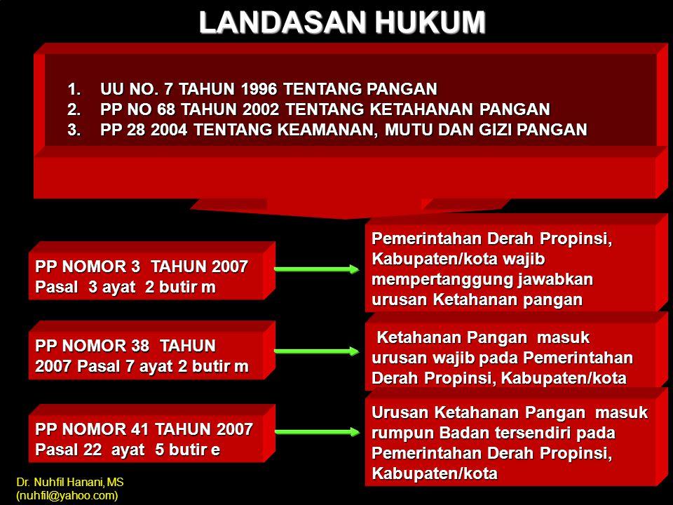 Dr. Nuhfil Hanani, MS (nuhfil@yahoo.com) ARAH KEBIJAKAN KEWASPADAAN PANGAN Oleh : Dr.Ir. Nuhfil Hanani AR