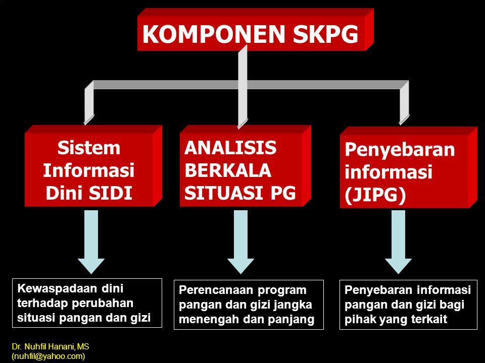 Dr. Nuhfil Hanani, MS (nuhfil@yahoo.com) Kaitan antara Penyediaan Informasi SKPG dan Pemanfaatannya untuk Tindakan