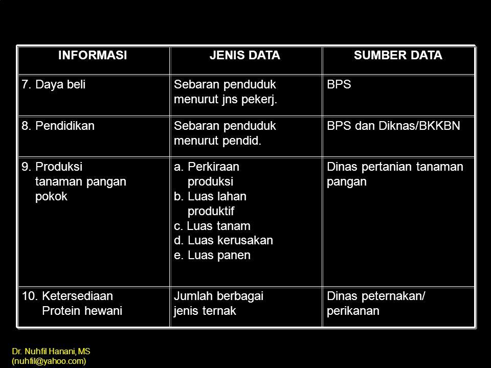 Dr. Nuhfil Hanani, MS (nuhfil@yahoo.com) JENIS DATA DAN SUMBERNYA INFORMASI JENIS DATA SUMBER DATA 1. Status Gizi Jumlah balita gizi kurang PSG/Bulan