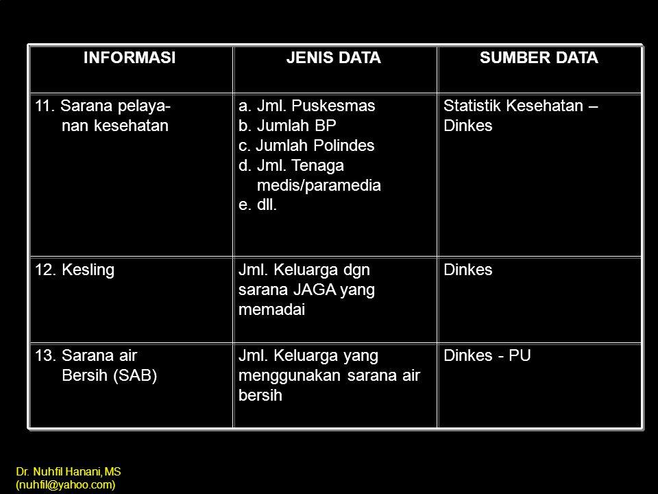 Dr. Nuhfil Hanani, MS (nuhfil@yahoo.com) INFORMASI JENIS DATA SUMBER DATA 7. Daya beli Sebaran penduduk menurut jns pekerj. BPS 8. Pendidikan Sebaran