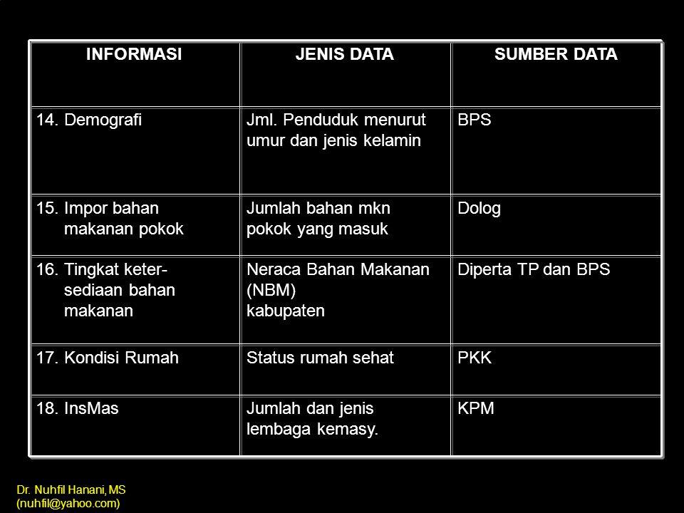 Dr. Nuhfil Hanani, MS (nuhfil@yahoo.com) INFORMASI JENIS DATA SUMBER DATA 11. Sarana pelaya- nan kesehatan a. Jml. Puskesmas b. Jumlah BP c. Jumlah Po