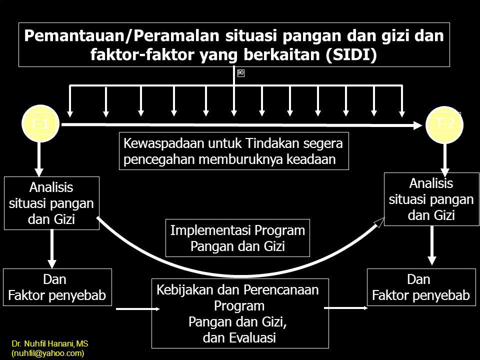 Dr. Nuhfil Hanani, MS (nuhfil@yahoo.com) INFORMASI JENIS DATA SUMBER DATA 14. Demografi Jml. Penduduk menurut umur dan jenis kelamin BPS 15. Impor bah