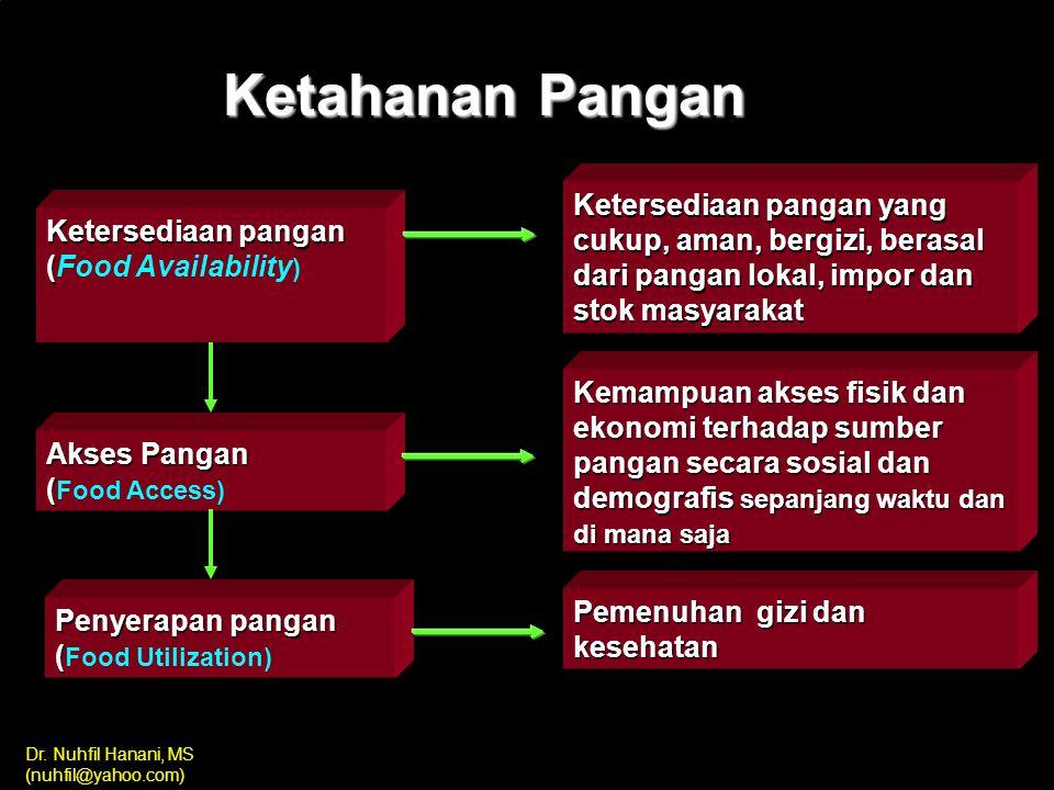 Dr. Nuhfil Hanani, MS (nuhfil@yahoo.com) Pengertian Ketahanan Pangan (UU No. 7/1996 tentang Pangan): Kondisi terpenuhinya pangan bagi setiap rumah tan