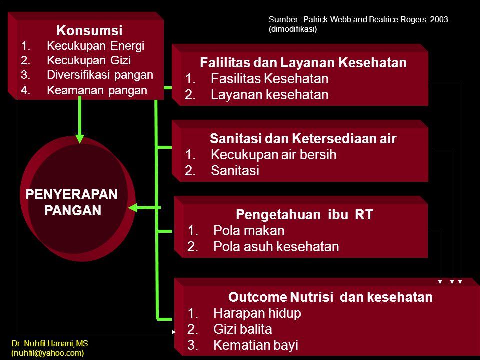 Dr. Nuhfil Hanani, MS (nuhfil@yahoo.com) AKSES PANGAN Akses Ekonomi Akses Fisik (isolasi daerah) Pendapatan Kesempatan kerja Harga Pangan Infrastruktu