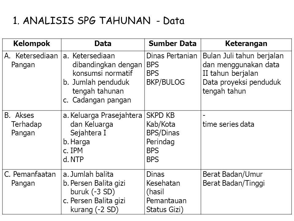 1. ANALISIS SPG TAHUNAN - Data KelompokDataSumber DataKeterangan A. Ketersediaan Pangan a.Ketersediaan dibandingkan dengan konsumsi normatif b.Jumlah
