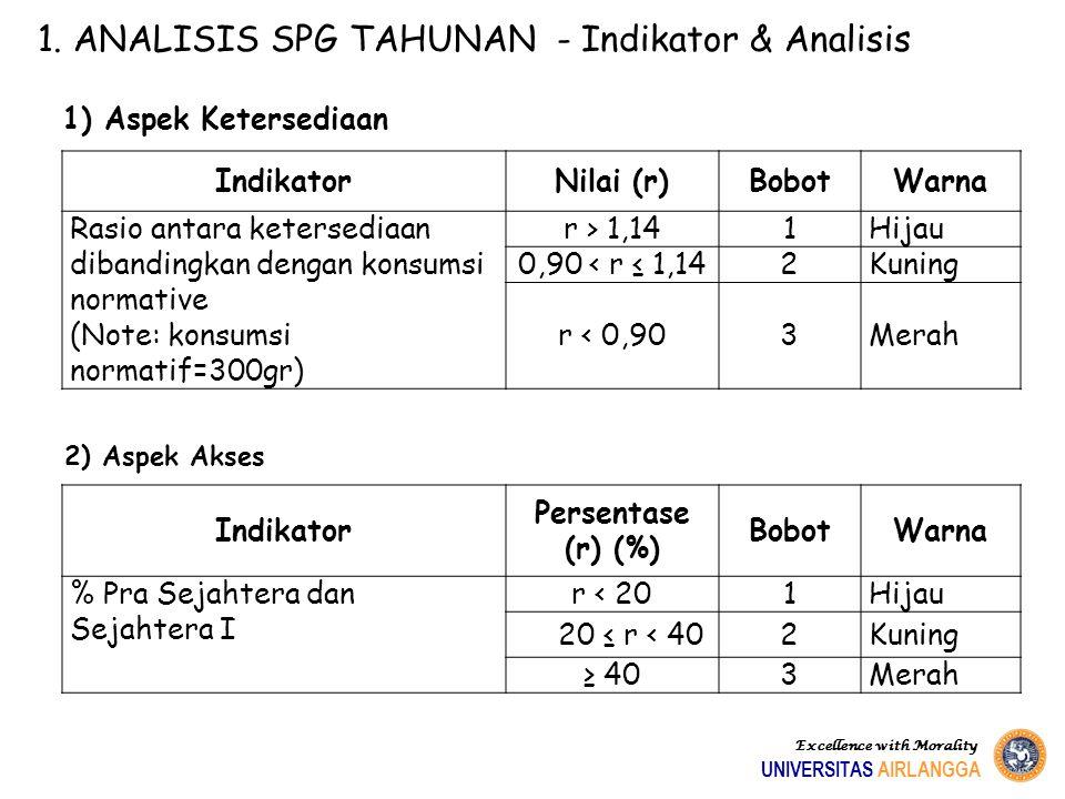 IndikatorNilai (r)BobotWarna Rasio antara ketersediaan dibandingkan dengan konsumsi normative (Note: konsumsi normatif=300gr) r > 1,141Hijau 0,90 < r