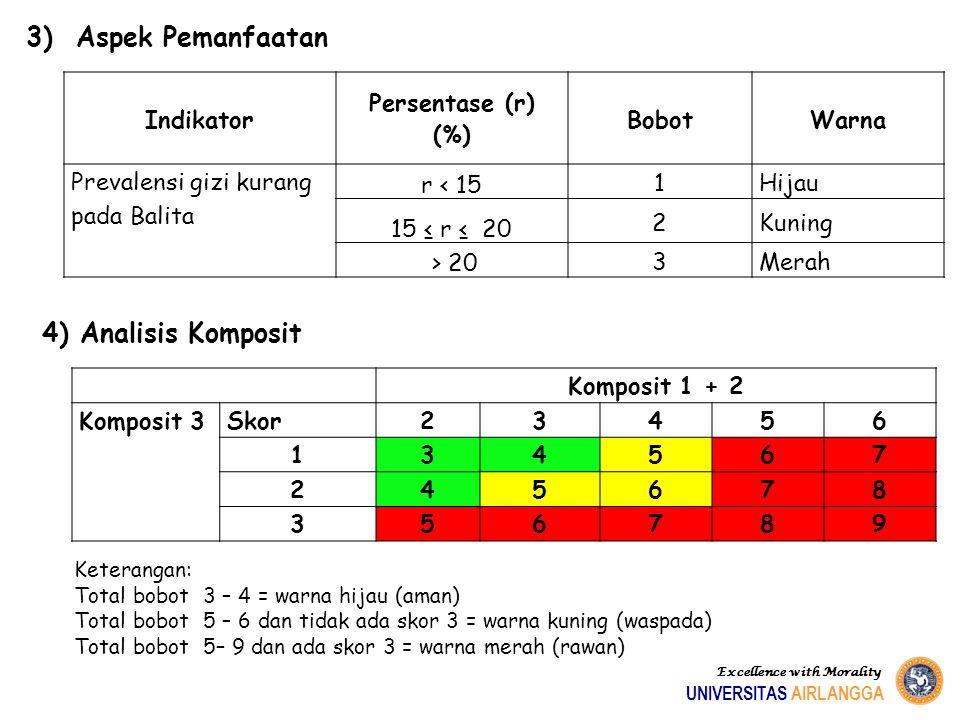 Indikator Persentase (r) (%) BobotWarna Prevalensi gizi kurang pada Balita r < 15 1Hijau 15 ≤ r ≤ 20 2Kuning > 20 3Merah 3) Aspek Pemanfaatan 4) Anali