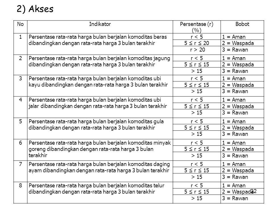 2) Akses 22 NoIndikatorPersentase (r) (%) Bobot 1Persentase rata-rata harga bulan berjalan komoditas beras dibandingkan dengan rata-rata harga 3 bulan
