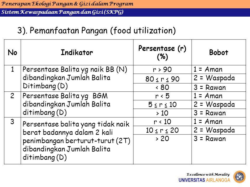 3). Pemanfaatan Pangan (food utilization) NoIndikator Persentase (r) (%) Bobot 1Persentase Balita yg naik BB (N) dibandingkan Jumlah Balita Ditimbang