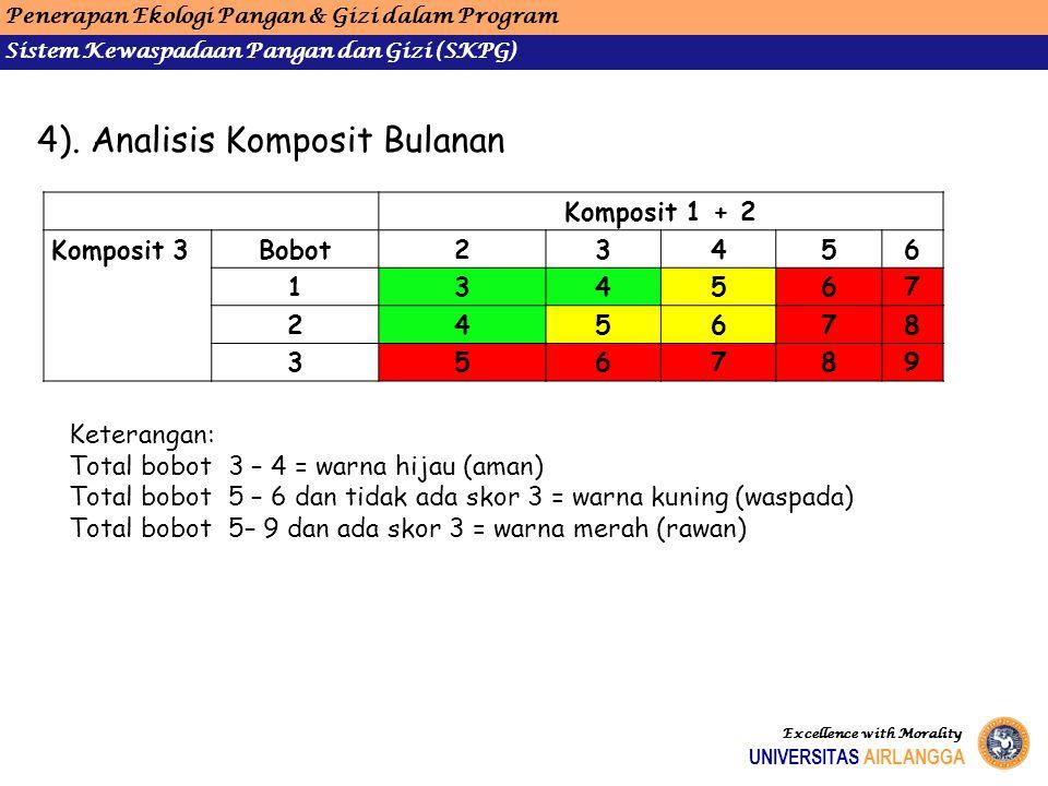 Komposit 1 + 2 Komposit 3Bobot23456 134567 245678 356789 Keterangan: Total bobot 3 – 4 = warna hijau (aman) Total bobot 5 – 6 dan tidak ada skor 3 = w