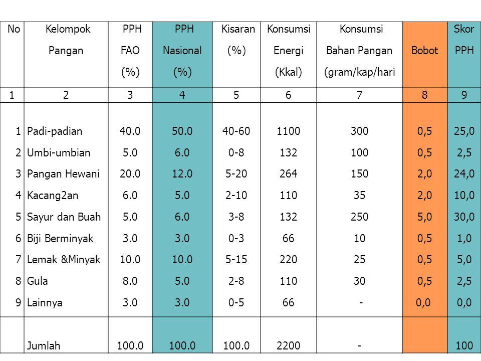 No Kelompok Pangan PPH FAO (%) PPH Nasional (%) Kisaran (%) Konsumsi Energi (Kkal) Konsumsi Bahan Pangan (gram/kap/hari Bobot Skor PPH 123456789 12345