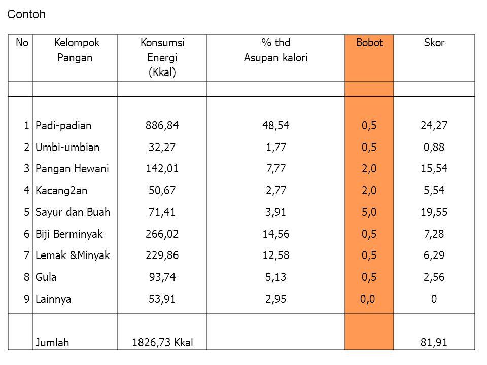 No Kelompok Pangan Konsumsi Energi (Kkal) % thd Asupan kalori Bobot Skor 123456789 123456789 Padi-padian Umbi-umbian Pangan Hewani Kacang2an Sayur dan