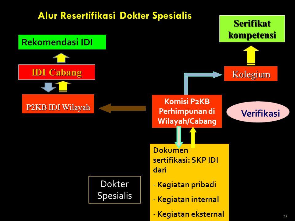 28 Alur Resertifikasi Dokter Spesialis Komisi P2KB Perhimpunan di Wilayah/Cabang Dokumen sertifikasi: SKP IDI dari - Kegiatan pribadi - Kegiatan inter