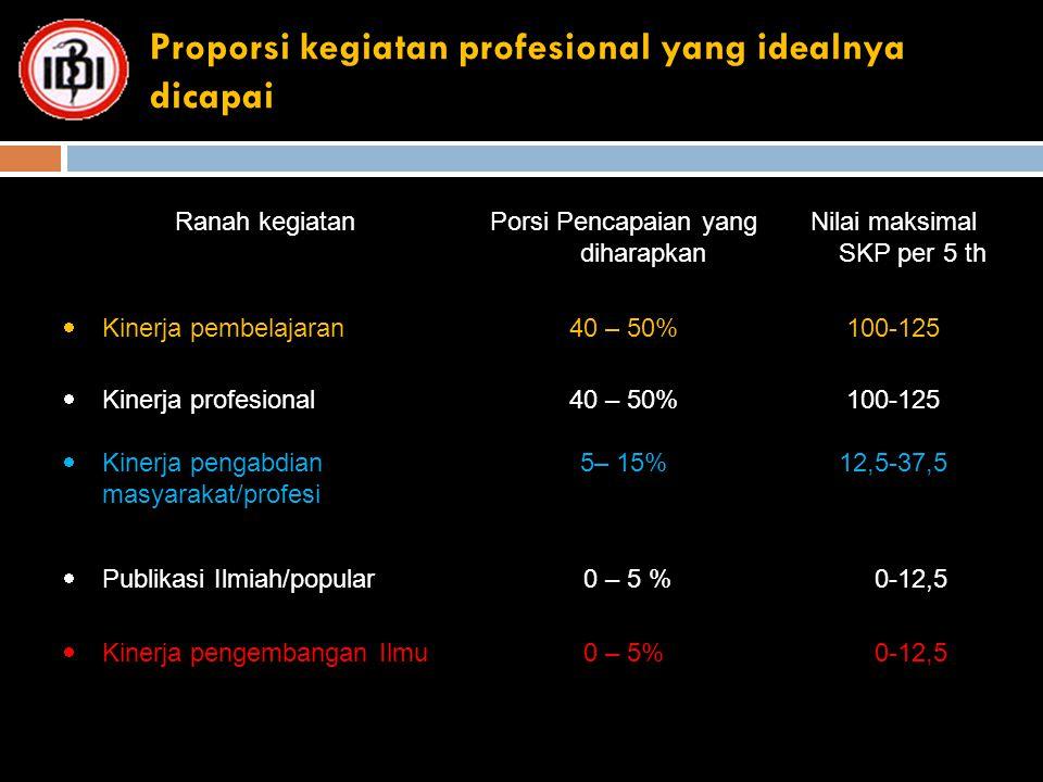 Proporsi kegiatan profesional yang idealnya dicapai Ranah kegiatanPorsi Pencapaian yang diharapkan Nilai maksimal SKP per 5 th  Kinerja pembelajaran