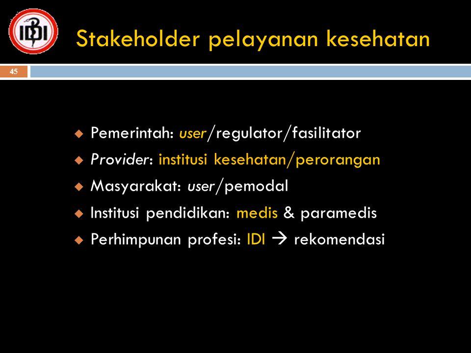 45 Stakeholder pelayanan kesehatan  Pemerintah: user/regulator/fasilitator  Provider: institusi kesehatan/perorangan  Masyarakat: user/pemodal  In